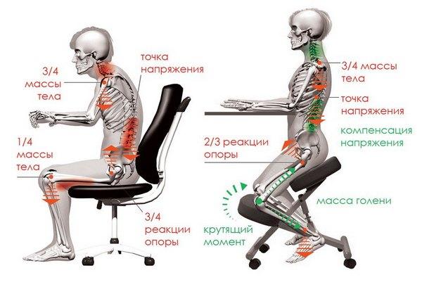 правильное положение тела