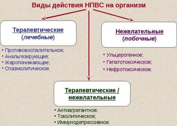 сфере применения нестероидных препаратов